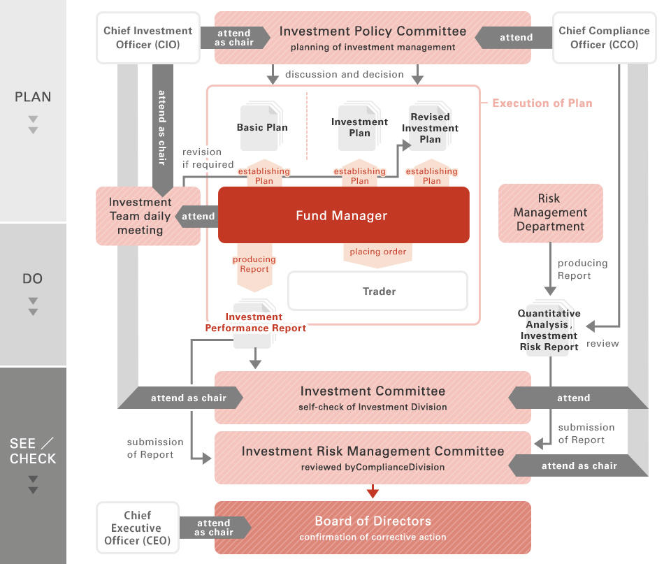 Investment Management Framework